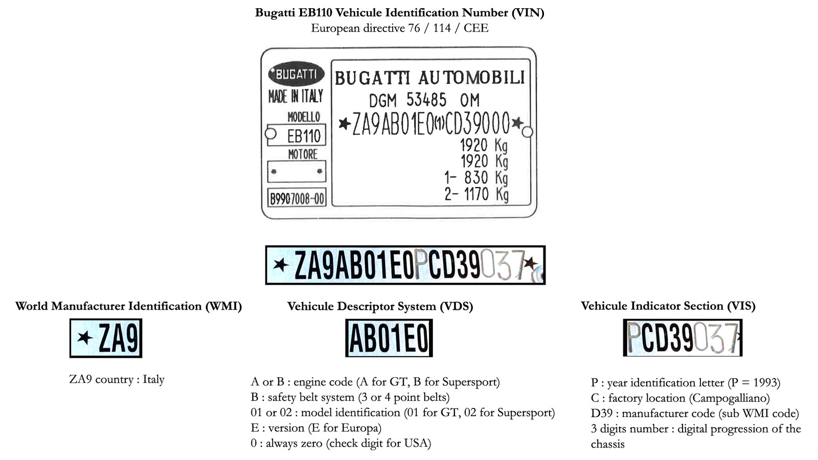 Bugatti EB110 - VIN